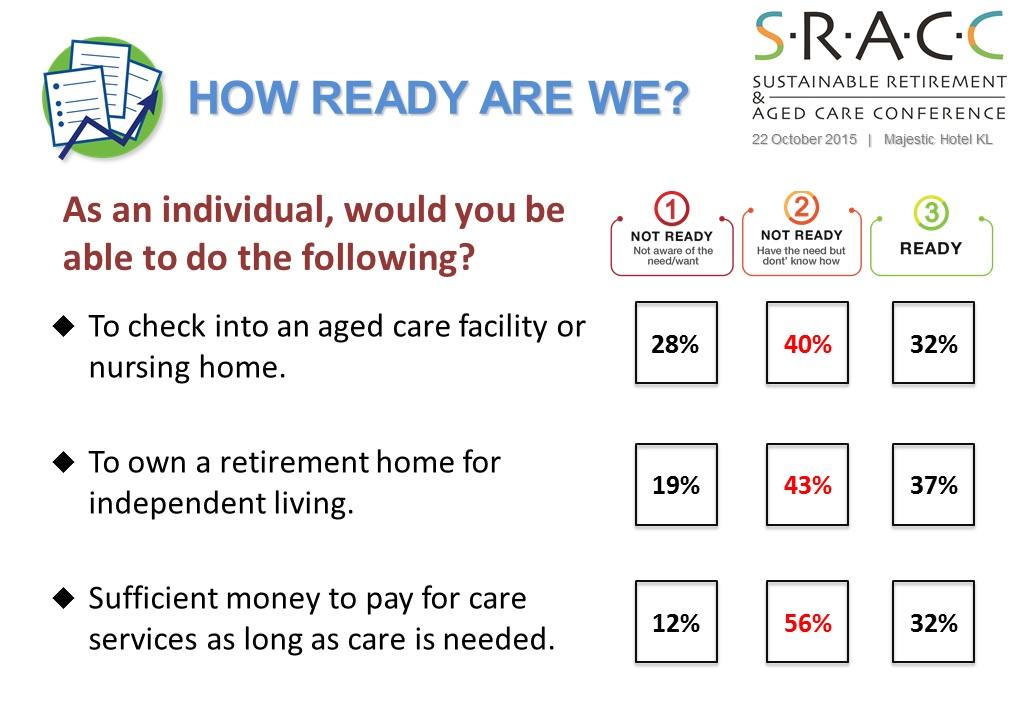 SRACC Survey Result 1