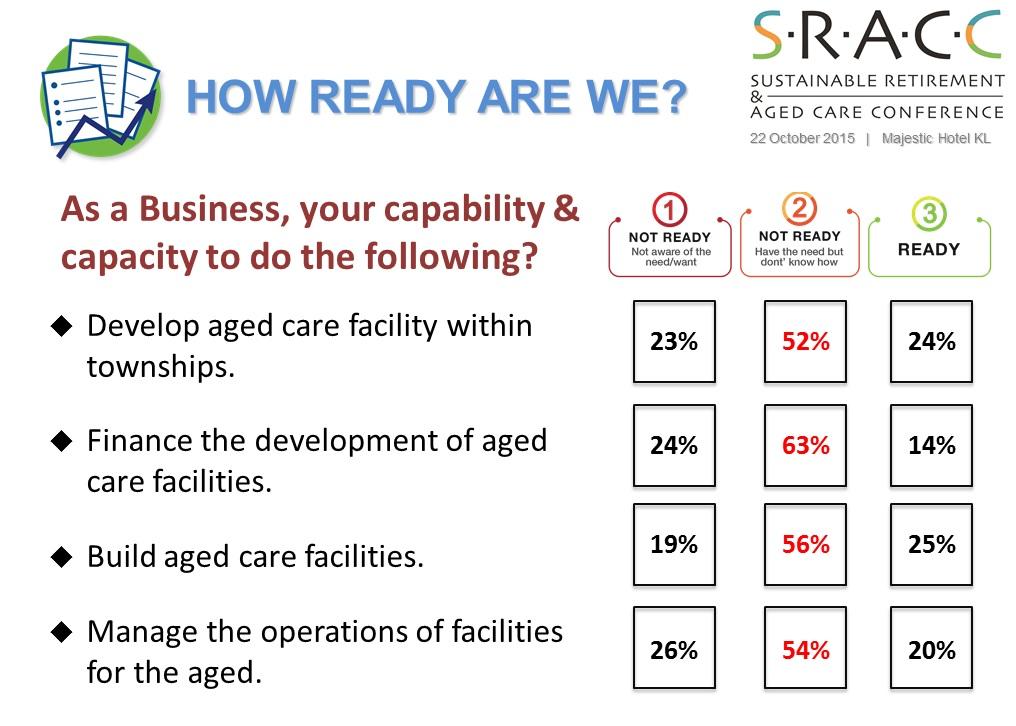 SRACC Survey Result 2